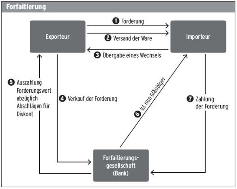 Ablauf einer Forfaitierung - Schema